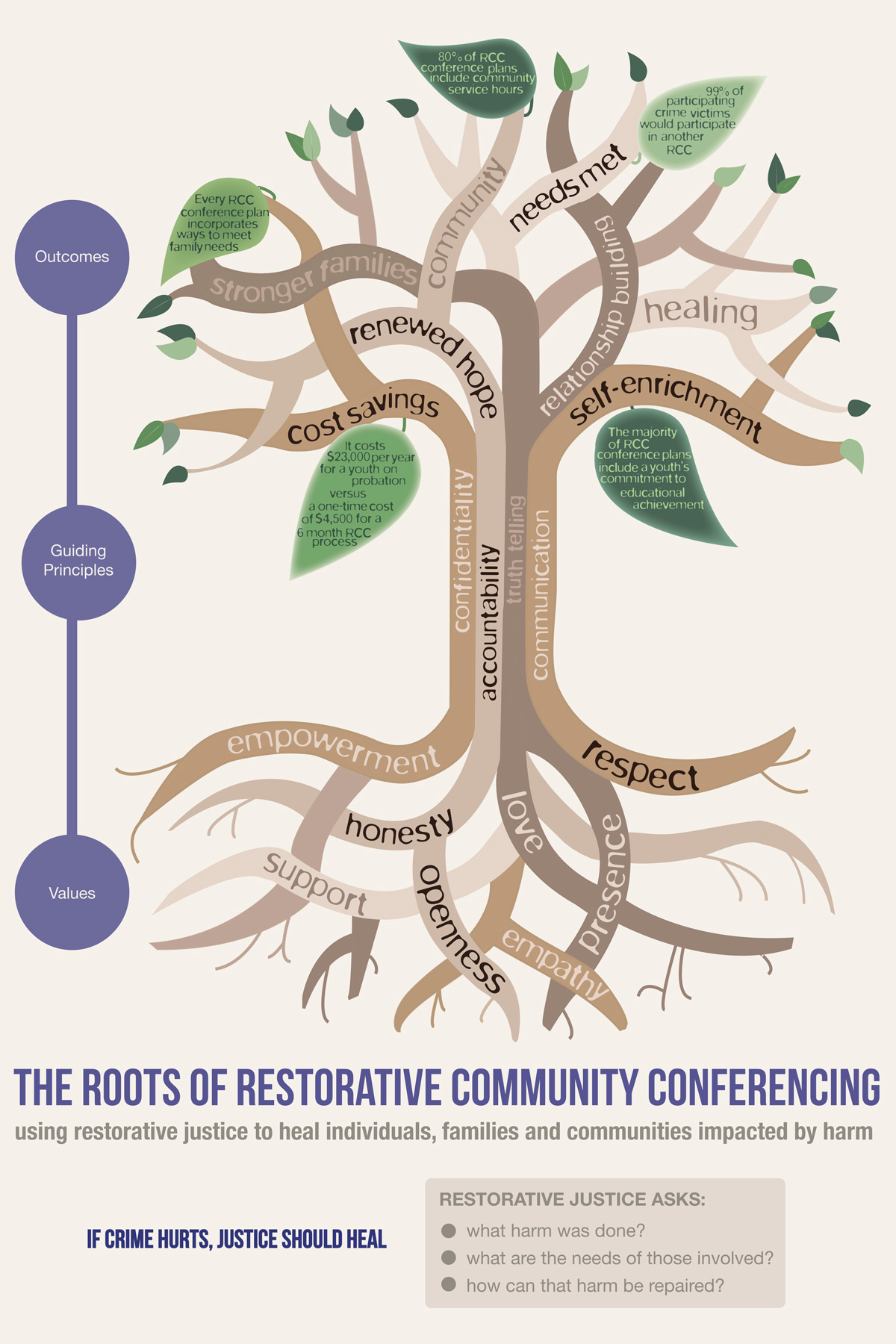 The-Roots-of-RCC